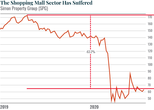the shopping mall sector