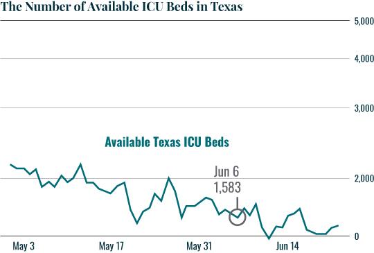 Chart: Texas ICU