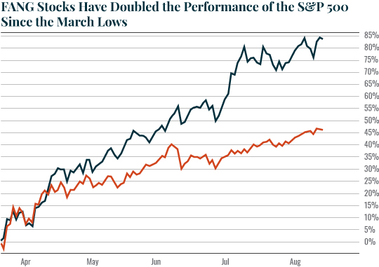 Chart: FANG Stocks Have Doubled the Performance of the S&P500 Since the March Lows