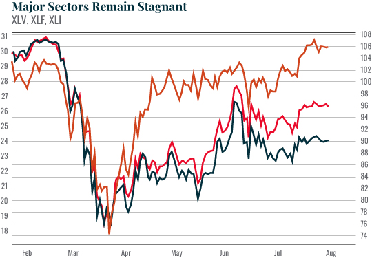 Chart: Major Sectors Remain Stagnant