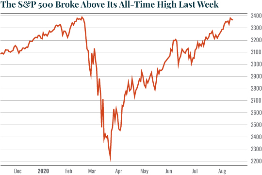 Chart: The S&P500 Broke Above Its All-Time High Last Week