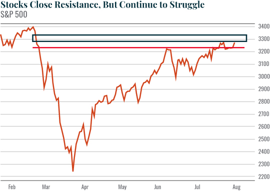 Chart: Stocks Close Resistance, But Continue to Struggle
