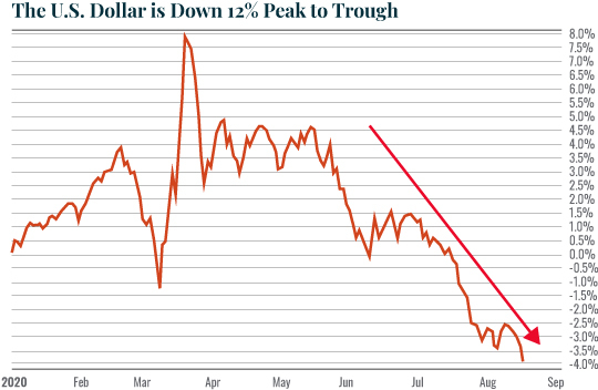 TheUSDollarIsDown