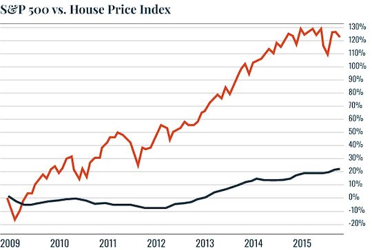 Chart: S&P 500 vs. Home Prices Index