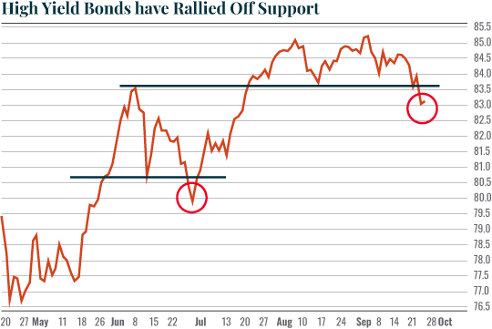 Chart: High Yield Bonds