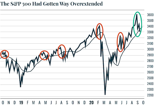 Chart: The S&P 500 Had Gotten Way Overextended