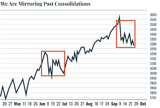 Chart: We Are Mirroring Past Consolidations
