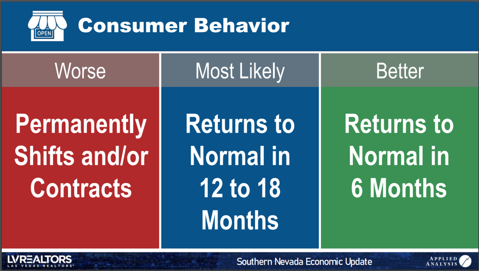LAS VEGAS CONSUMER BEHAVIOR CHART