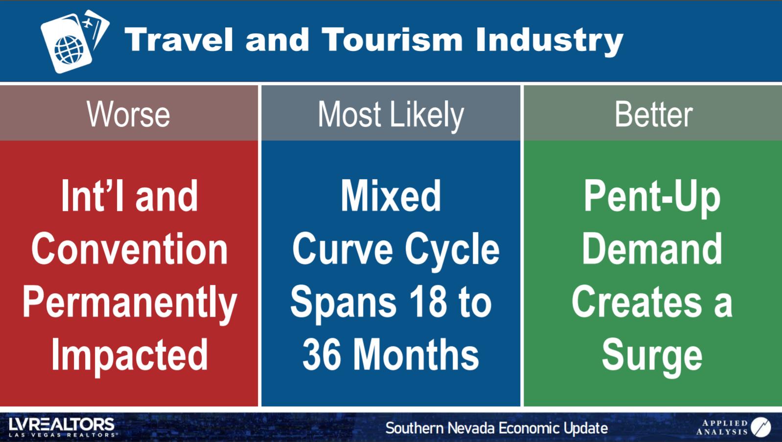 LAS VEGAS TOURISM INDUSTRY