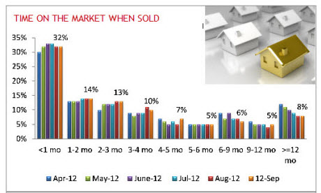 2012 homes time on market
