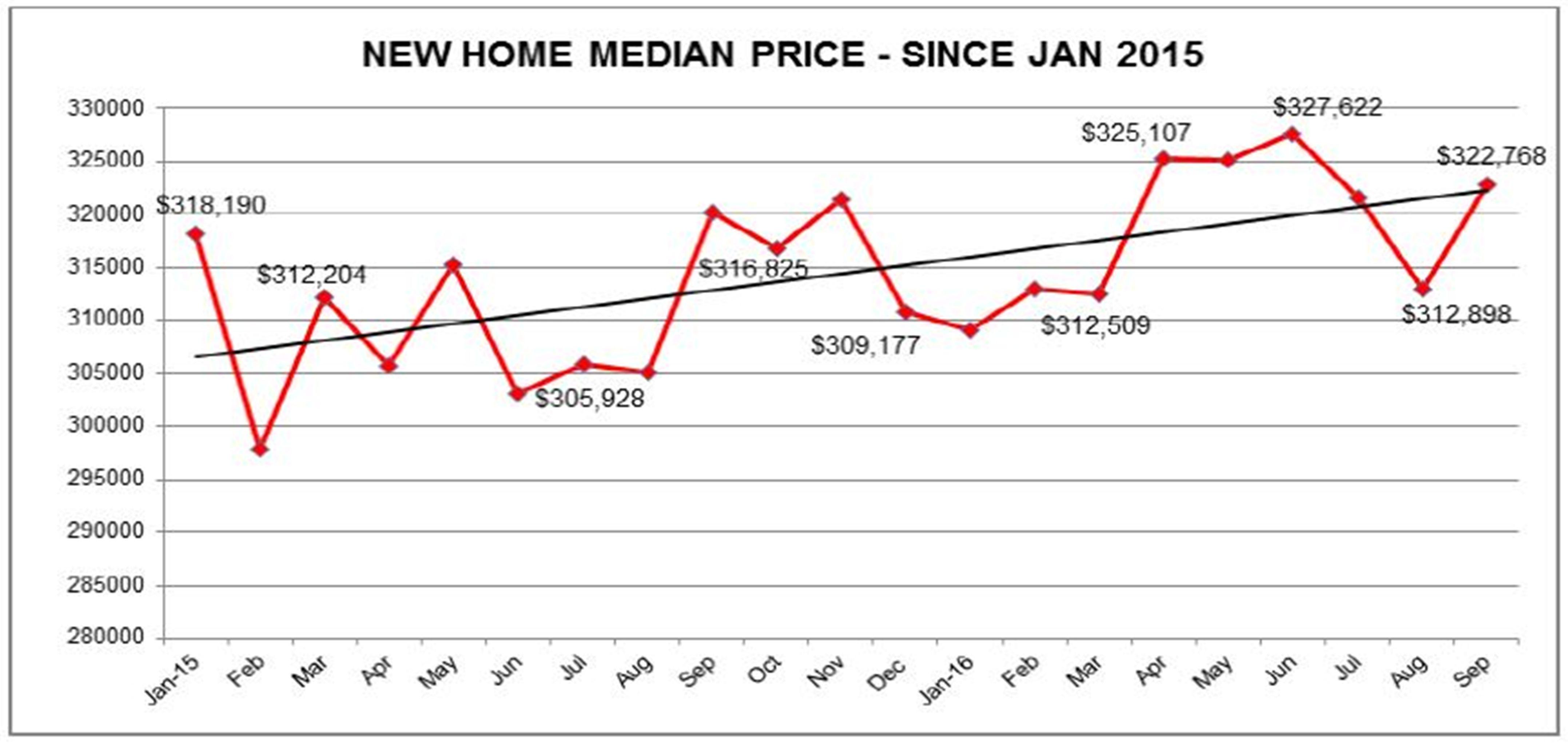 2016 NEW HOMES STATS LAS VEGAS