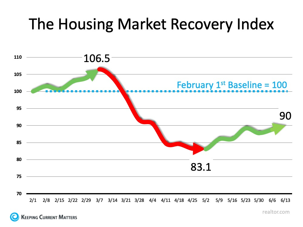 The Housing Market Recovery Index