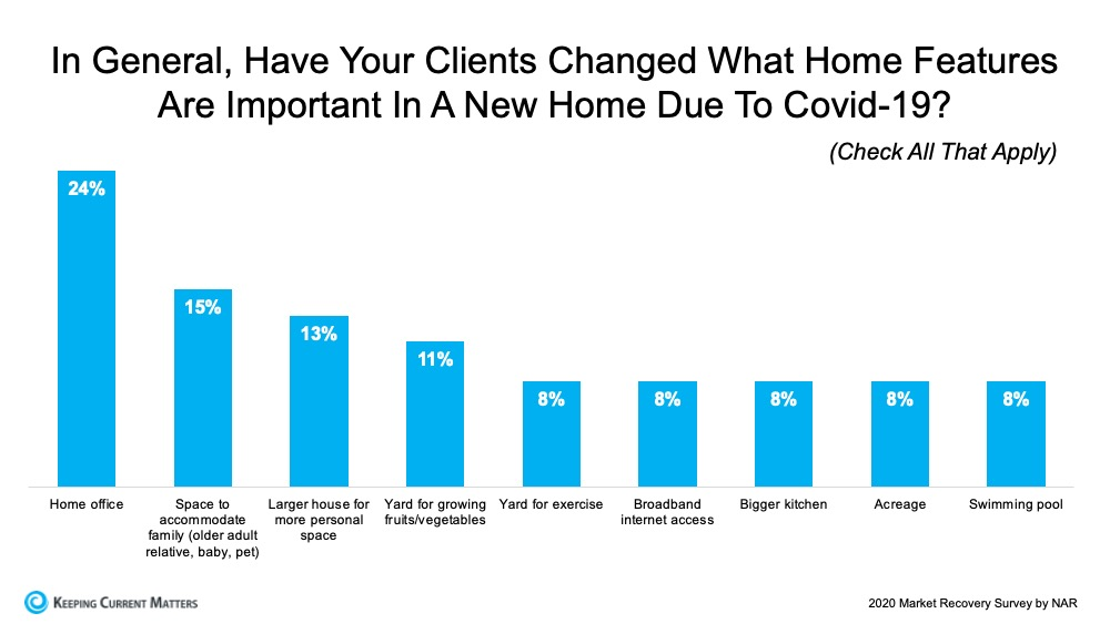 In General, Have Your Clients Changed What Home Features Are Important In A New Home Due To Covid-19?