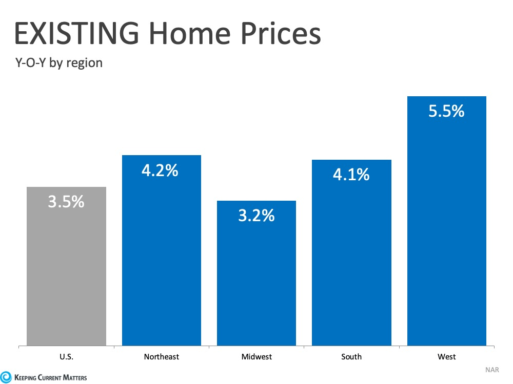 EXISTING Home Prices Year Over Year by region