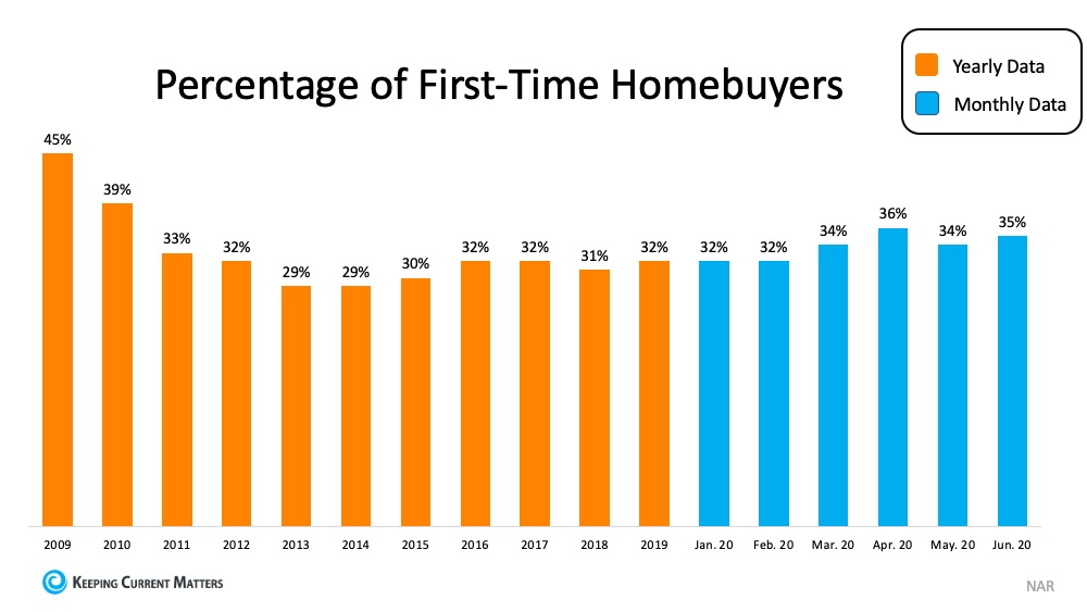 Percentage of First-Time Homebuyers