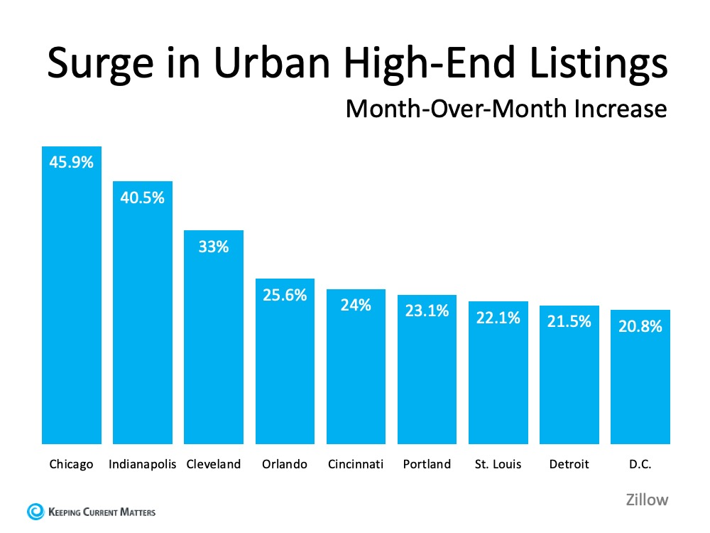 Surge in Urban High-End Listings Month-Over-Month Increase