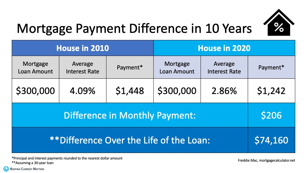 Mortgage Payment Difference in 10 Years