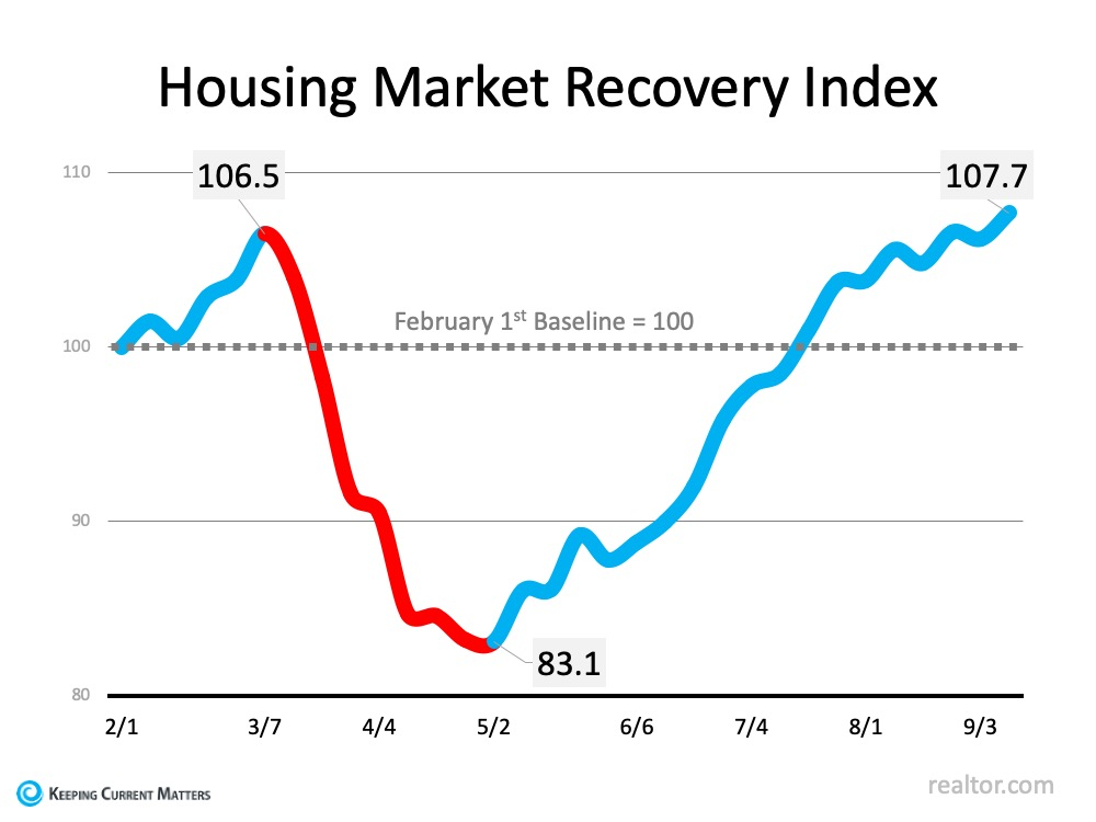 Housing Market Recovery Index