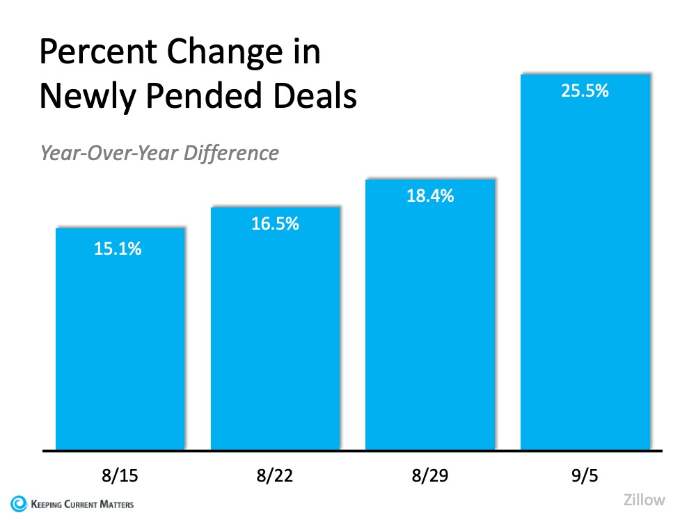 Percent Change in Newly Pended Deals (Year-Over-Year Difference)