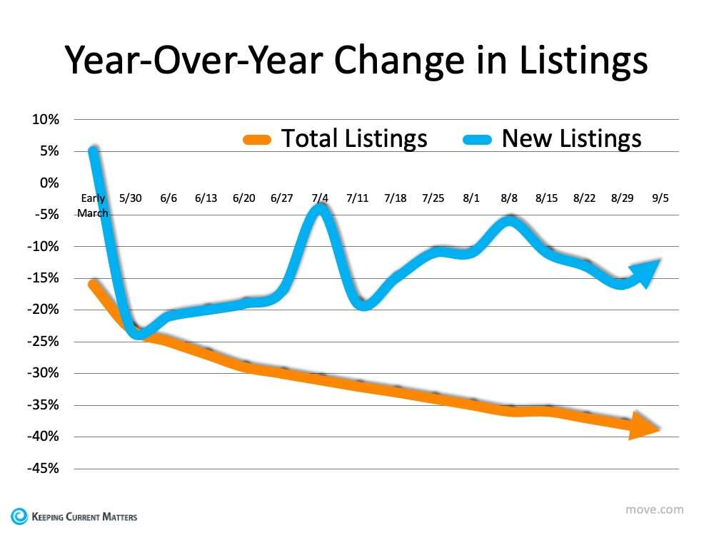 Year-Over-Year Change in Listings