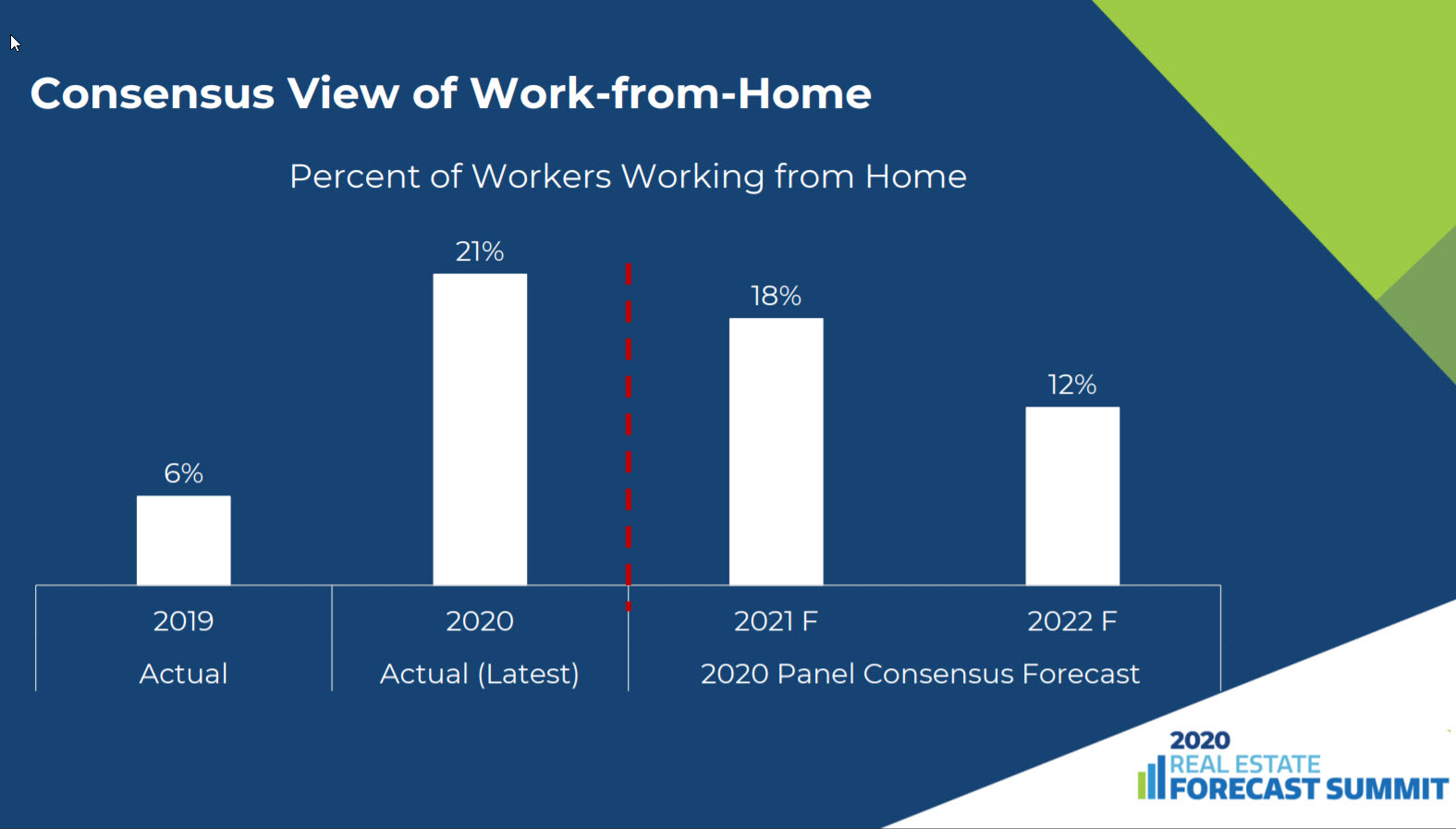 2021 People working from home