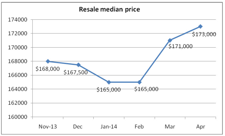 Median Resale Chart