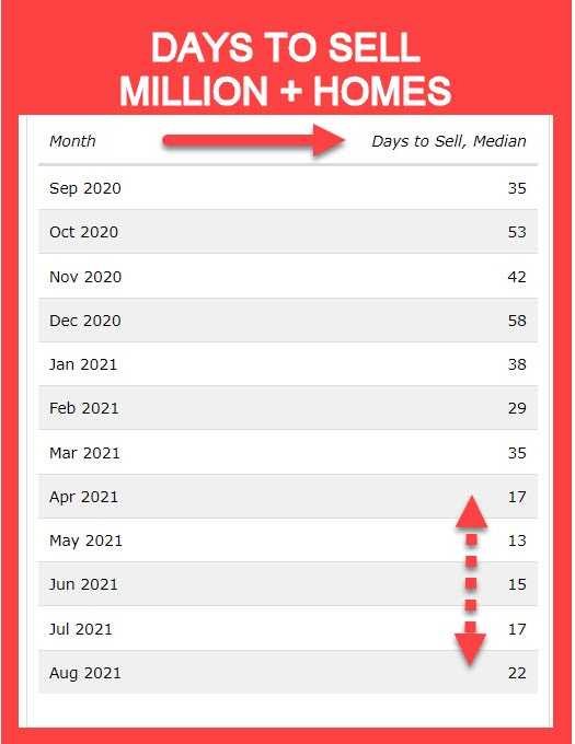 days to sell million dollar homes