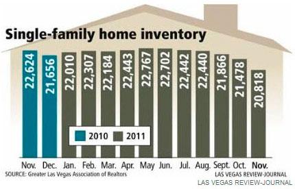 Glvar sfr home inventory lasvegas