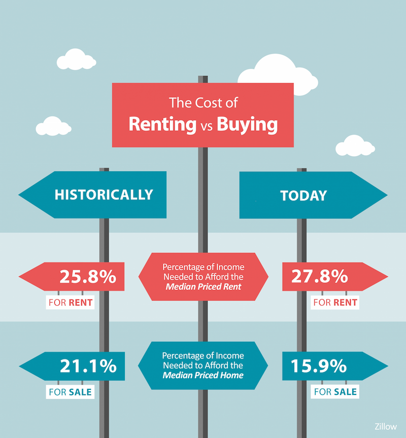 Infographic: The Cost of Renting vs. Buying, Historically & Today