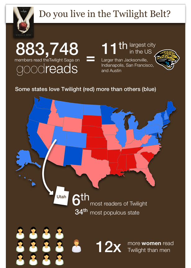 Do You Live In The Twilight Belt Infographic Goodreads News