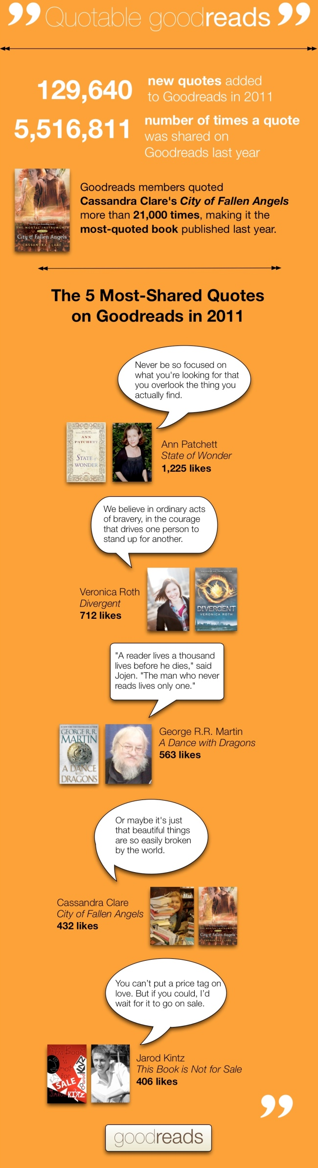 Goodreads Quotes Goodreads Blog Post Quotable Goodreads 2011's Mostloved Quotes