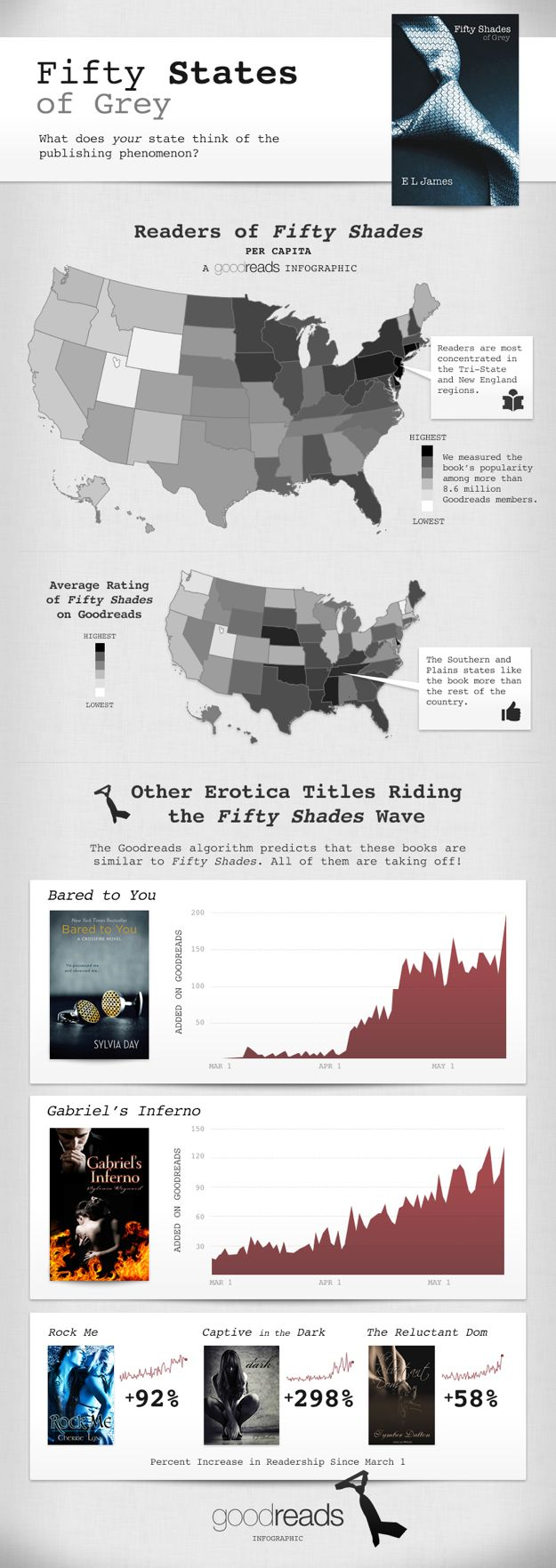 blog post fifty states of grey infographic fifty shades of grey continues to top best seller lists after almost three months of dominance the trilogy 10 million copies in six weeks