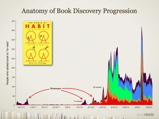 Anatomy of Book Discovery: A Case Study - Goodreads News