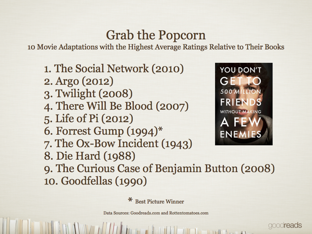 Books vs. movies – infographic