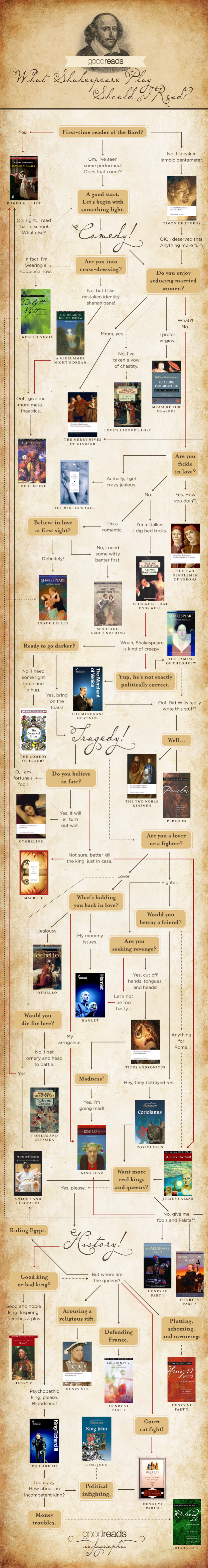 Shakespeare Play Choice Infographic