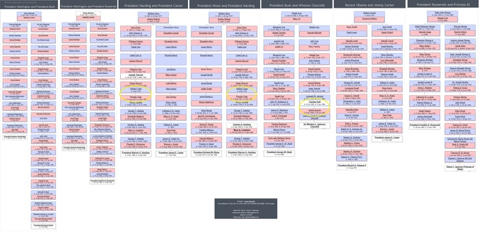 Steven Wood Collins's Blog: The Writing of Steven Wood ...Mitt Romney Family Tree