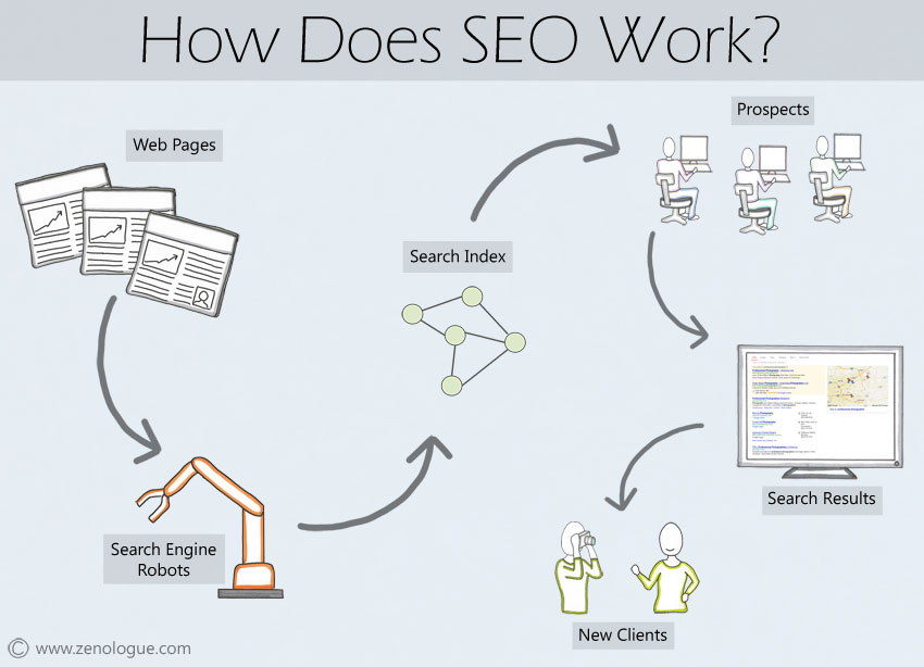 How SEO works?