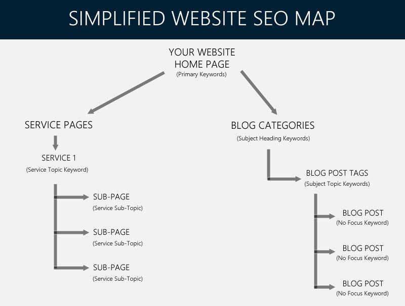 Simplified website SEO map