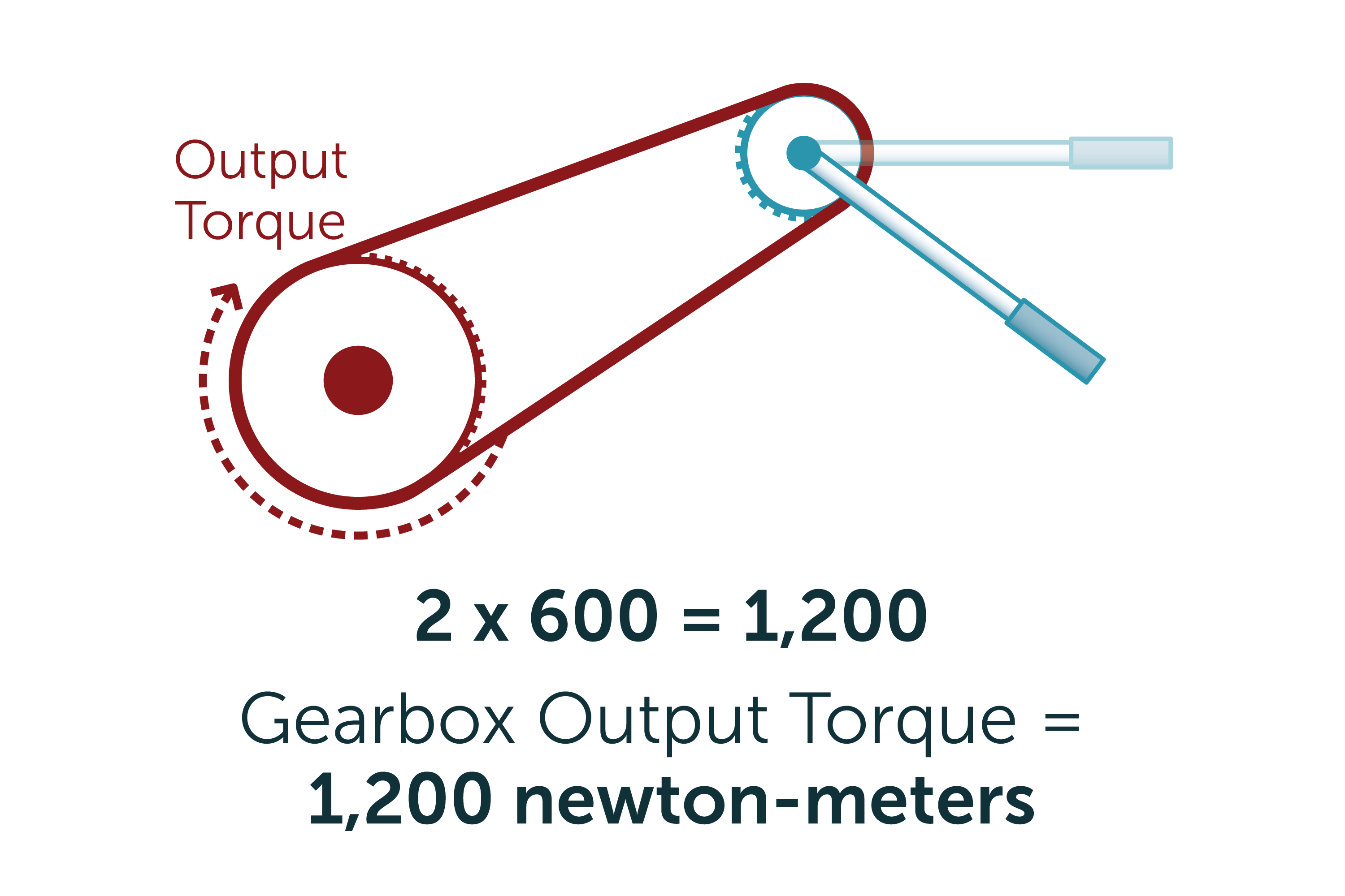 How to Calculate Gear Ratios and Torque | It Still Runs