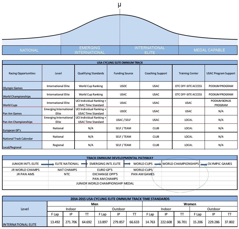 endurance track program charts