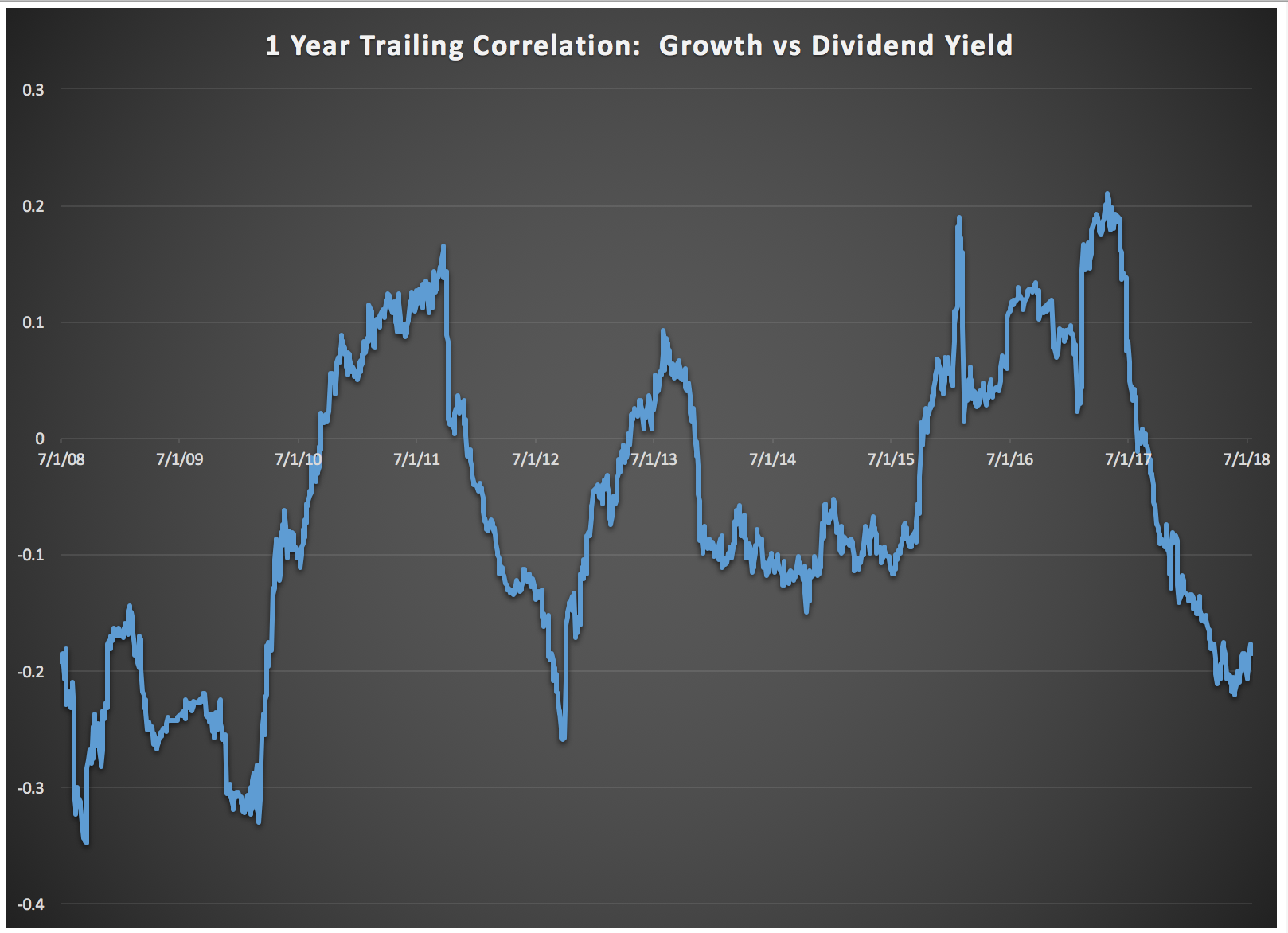 1-yr-trailing-corr-growth-divyield