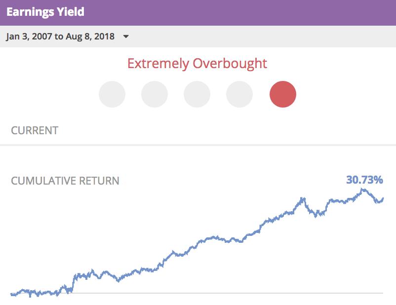 Earnings+Yield+2007