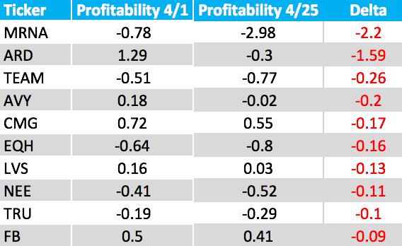 Profit+bottom+10