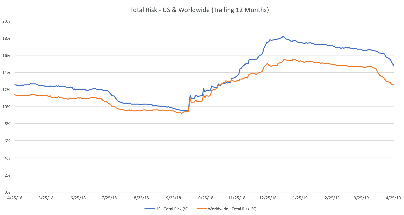 us+and+global+risk+425