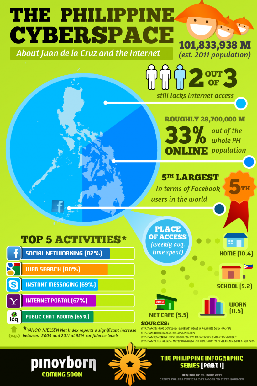 The Philippines Cyber Space