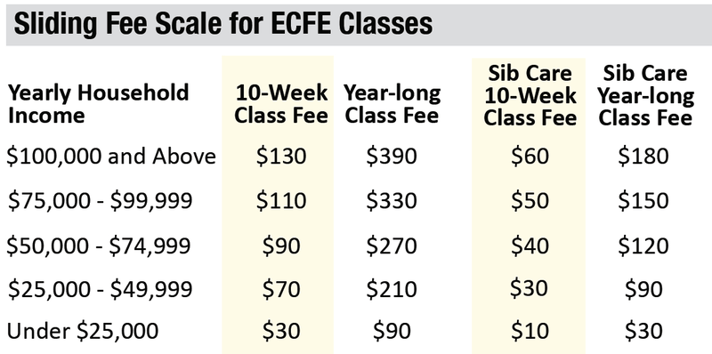 ECFE Sliding Fee Scale