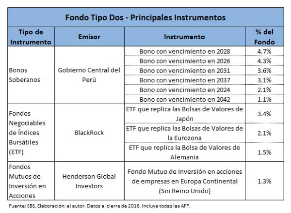 Fondo Tipo Dos - Principales Instrumentos