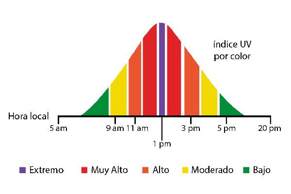 Cómo SolarPiensa De Radiación Futuro La Pro Protegernos TKJ31culF