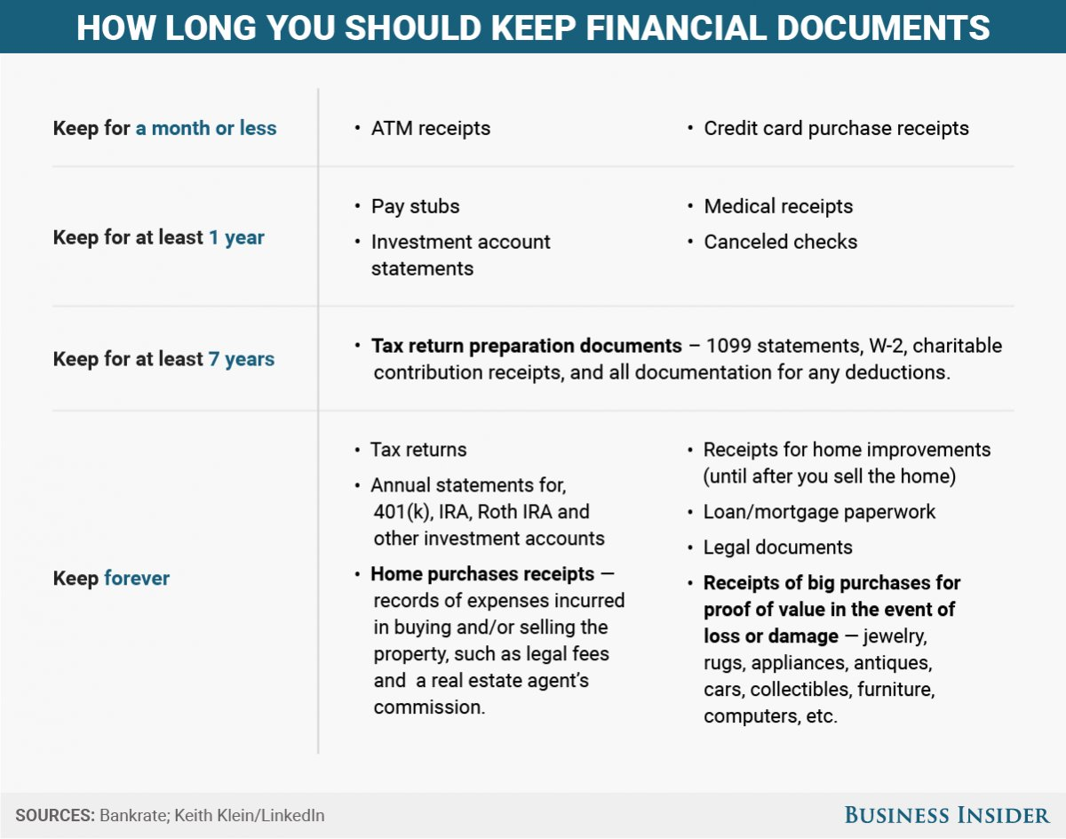 Bi Graphics How Long You Should Keep Financial Documents The Piggy Cc Fuse Box Diagram