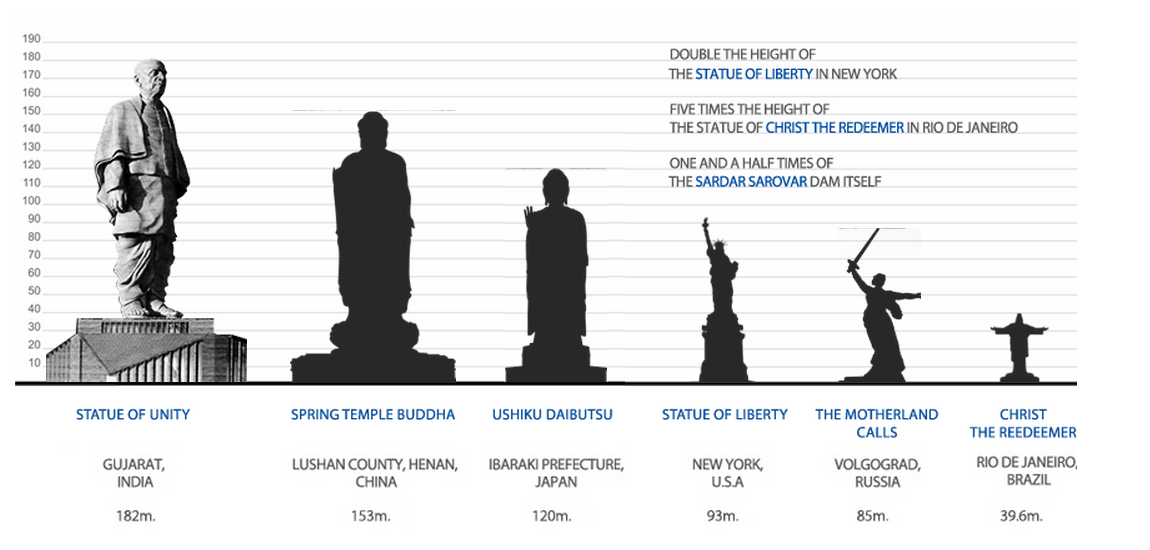 Ushiku Daibutsu Vs Statue Of Liberty Just a reminder that t...
